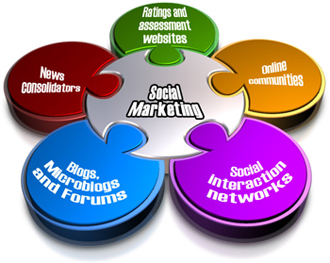 Image result for search engine & social media optimization experts